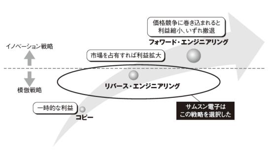 サムスンの競争力、日本の競争力 - 若い人達へ