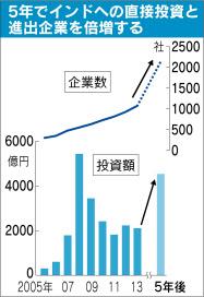 中国包囲網構築で自縄自縛の安倍政権タタ・スチールに高付加価値製鉄技術引き渡す見せ掛けの同盟で虎子を得るインド、ふりかけパスタで支える国民 %e8%a3%bd%e5%93%81 %e7%b5%8c%e5%96%b6 %e6%94%bf%e7%ad%96%e3%83%bb%e7%9c%81%e5%ba%81 defence international politics economy