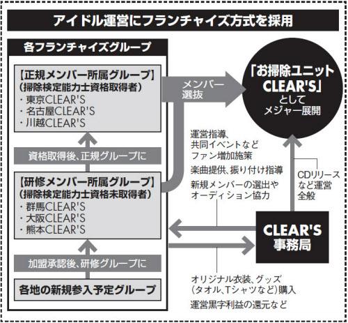 現在は「東京」「名古屋」「川越」が正規メンバー。研修中の地域のほかにも、沖縄、北陸、四国など各地から引き合いがあり、今後も加盟グループが増えていくという