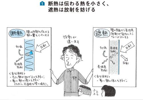 図1 断熱は伝わる熱を小さく、遮熱は放射を妨げる