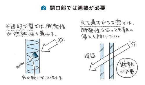 図2 開口部では遮熱が必要