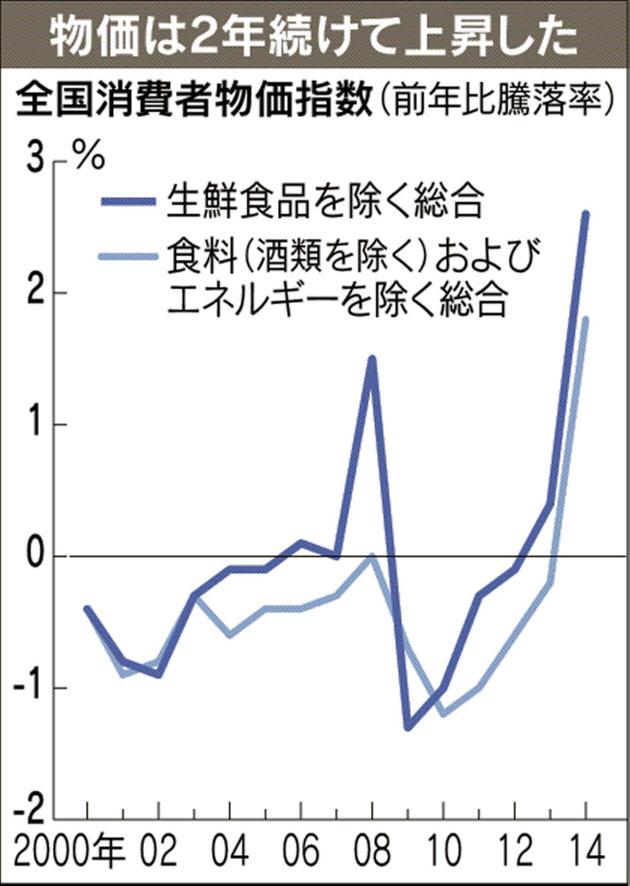 【速報】インフレ率2.6%! ア ベ ノ ミ ク ス 大 勝 利 ! !
