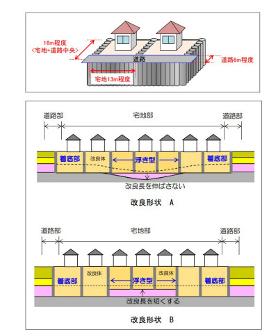 [上]格子状地中壁工法の基本配置(資料:浦安市)<br />[下]部分的な浮き型格子状地盤改良のイメージ(資料:浦安市)