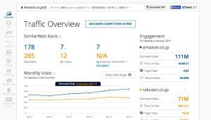 シミラーウェブでアマゾンジャパンと楽天のサイトを比較した画面