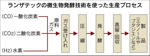三井物産、米微生物ベンチャーとエタノール生産