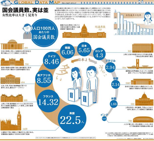 国会議員数、実は並 :日本経済新...