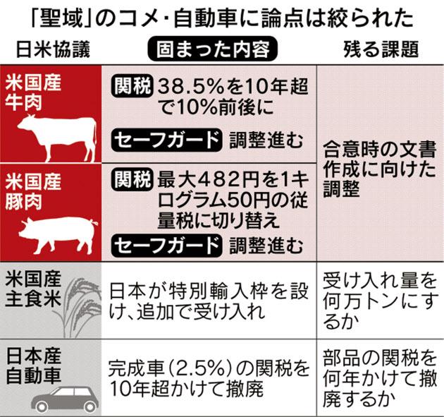 安倍ちゃんのTPP参加英断のおかげで肉が激安に! 牛肉関税38.5% → 10% 豚肉482円/kg → 50円/kg