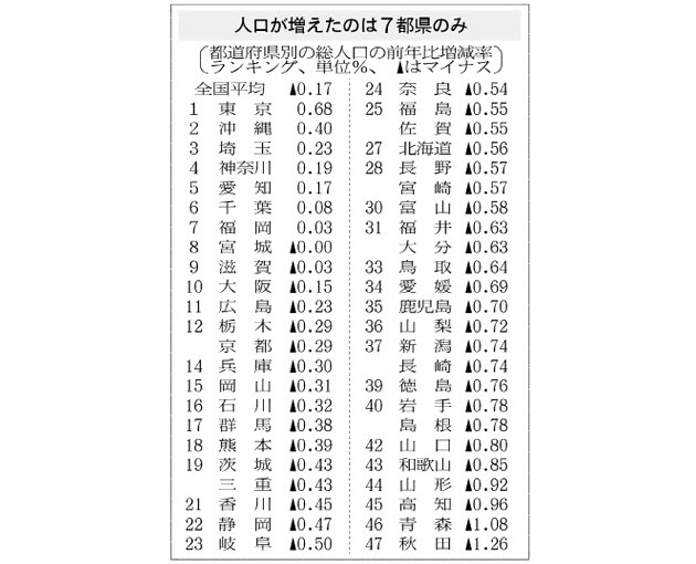 40道府県で人口減 仕事求め地方から都市へ