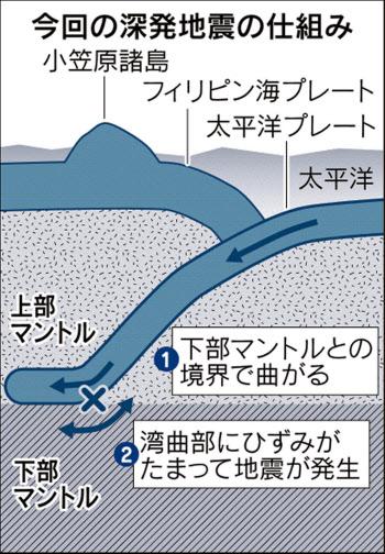 列島全域グラリ 「深発地震」の...