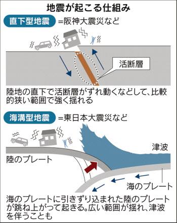 「深発地震」でない地震の方が一般的だ