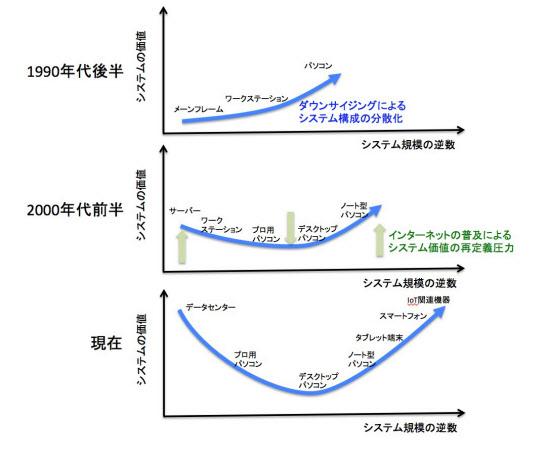 インテル「2兆円買収」で手に入れる3つの未来 :日本経済新聞