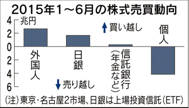 日銀、株を買いまくった結果、外国人投資家に次ぐ買い手に 6月は月間過去最高