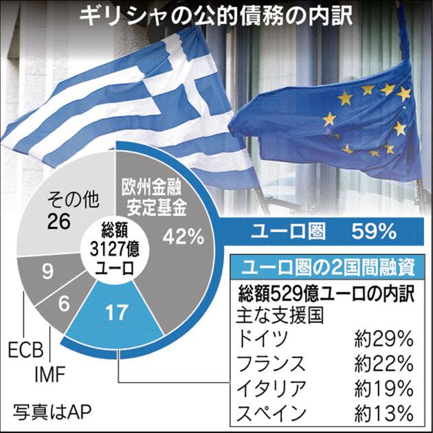 ギリシャ再支援へ調整 ユーロ圏財務相、改革案を精査