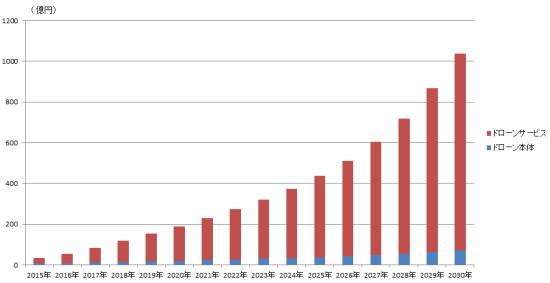 図1 ドローン市場の推移(出所:日経BPクリーンテック研究所)