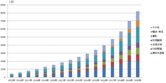 図3 事業者向け分野別ドローン販売台数の推移(出所:日経BPクリーンテック研究所)