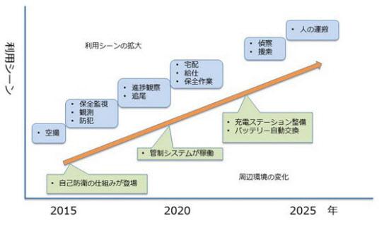 図2 ドローンの利用シーンの展開(出所:日経BPクリーンテック研究所)