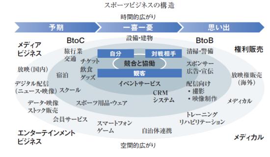 世界企業が続々 日本に押し寄せる「スポーツ×IT」石井宏司 野村総合研究所 経営コンサルティング部 コンサルタント