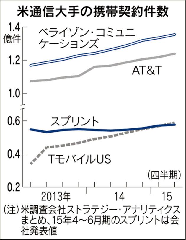 ソフトバンク誤算 スプリント、米業界4位に転落  :日本経済新聞