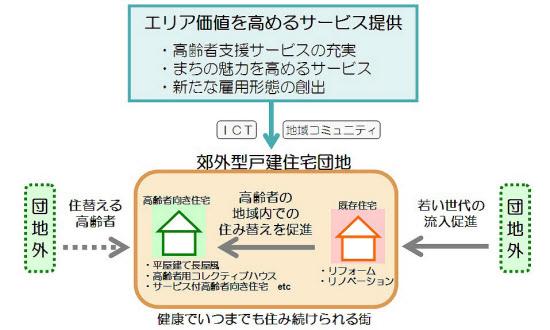 再生プロジェクトの概要(資料:大和ハウス工業)