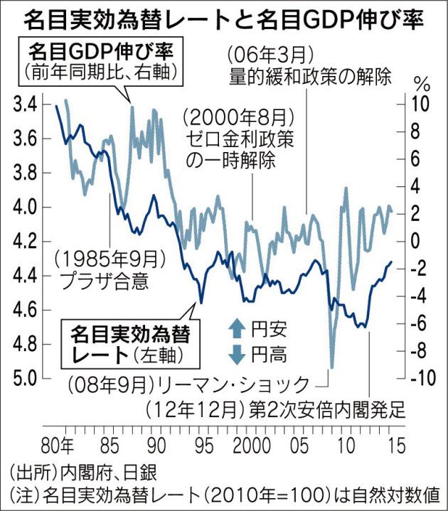 プラザ合意30年(上)金融政策の失敗、傷口拡大 浜田宏一 ...
