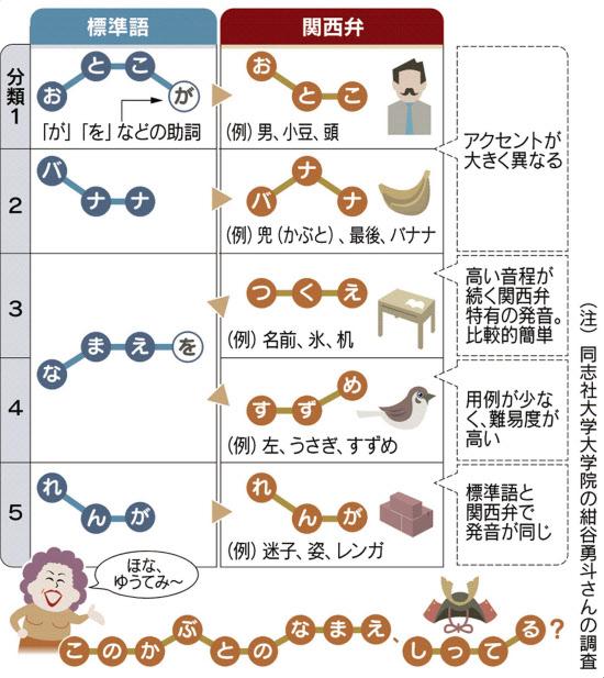 関西と関東こんなに違う 「謎解きクルーズ」の2年 :日本経済新聞