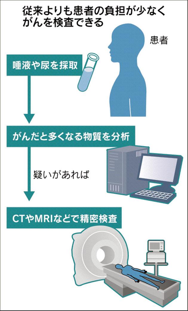 唾液や尿でがん発見 東京医大など膵臓で臨床試験