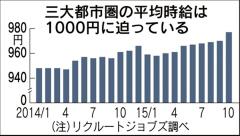 アルバイト時給が大幅上昇 10月全国平均、10円近い上げ幅  :日本経済新聞