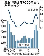 賃上げ額と昇給率の推移、出典:日経新聞
