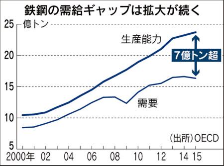 中国の鉄鋼過剰生産、G7が是正要...