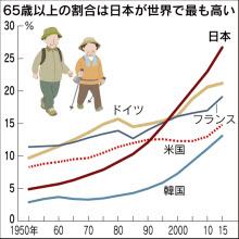 日本が多い