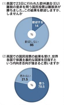 世界の内向き志向「強まる」78% ...