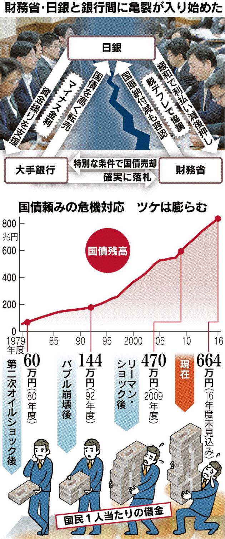 綻ぶ「鉄の三角形」 日本国債(1...