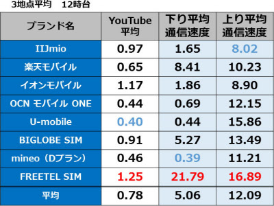 【MVNO】 0SIM by So-net【月499MBまで無料】Part21©2ch.net ->画像>87枚