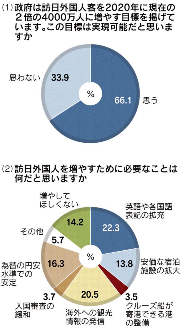 訪日客の倍増「実現可能」66%:日経新聞より引用