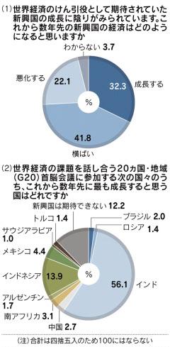 最も期待できる新興国インド56 日本経済新聞