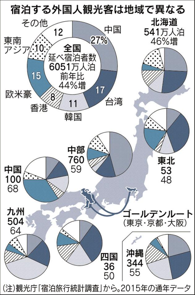 訪日客、地方へどうぞ 自治体が知恵比べ :日経新聞より引用