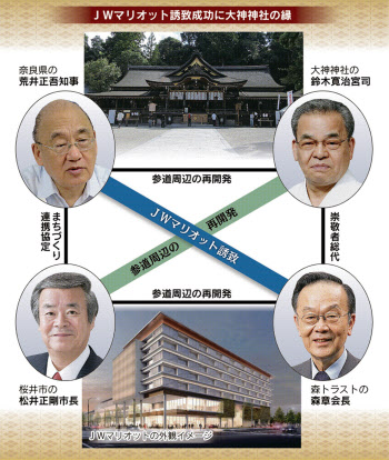 外資系ホテル 奈良に誘致 大神神社巡る縁 実結ぶ(ひと最前線)