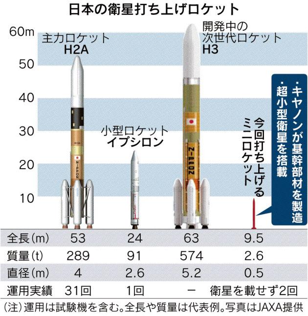 キヤノン、ロケット事業に参入宇宙産業 商機広がる