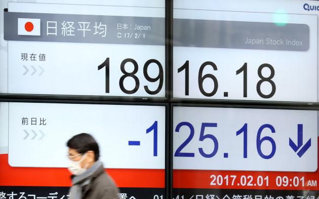 日経平均、1万9000円割れで始まる 円高重荷で3日続落