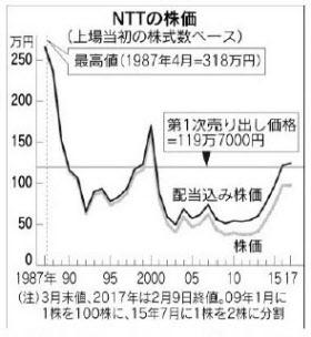 株価 九 電