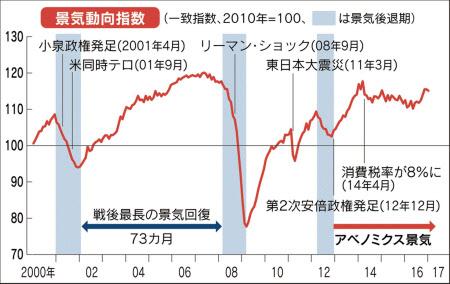 """失敗経済政策 """"アベノミクス景気"""" を分析する日経新聞の滑稽 ..."""