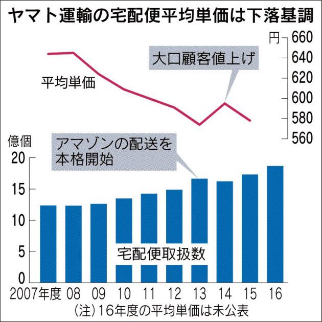 ヤマト運輸、9月にも5〜20%値上げ ネット通販にも影響が出る見込み