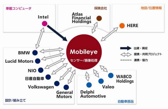 クラウド・車載機器の連携が生む「新・企業相関図」 :日本経済新聞