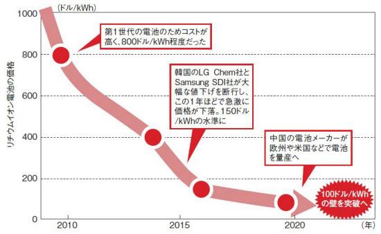 図4 車載向けリチウムイオン電池セルの価格推移を示した(図:取材を基に日経Automotiveが推定)