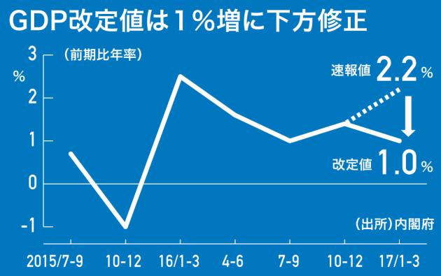 GDP1.0%増に下方修正 1~3月、在庫の圧縮加速年率改定値