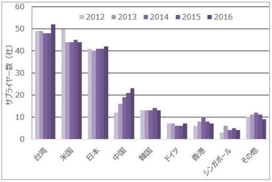 図1  本社の国・地域別に見たアップルのサプライヤー数,。2012年から台湾→米国→日本の順位は変わっていない