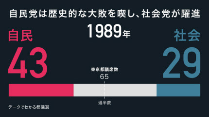 自民、歴史的大敗(都議選1989)...