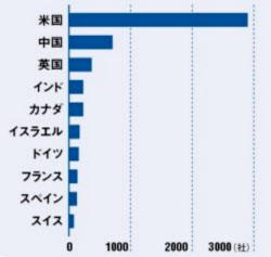 主要国におけるAI企業の数(2016年)。米国が突出しているが… 出所:The Economist/報道記事、烏鎮智庫