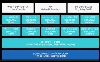 ソラコムが提供するサービスの全体像