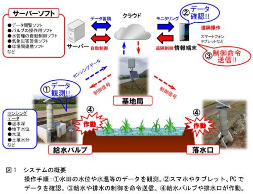 開発したシステムの概要(出所:農研機構)